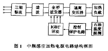 全桥逆变器采用脉宽调制(pwm)零电压开关电路,具有开关损耗低,电磁