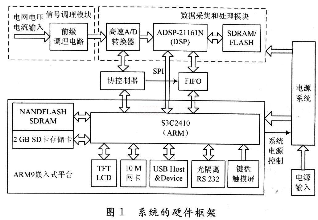 dsp最小系统 存储电路