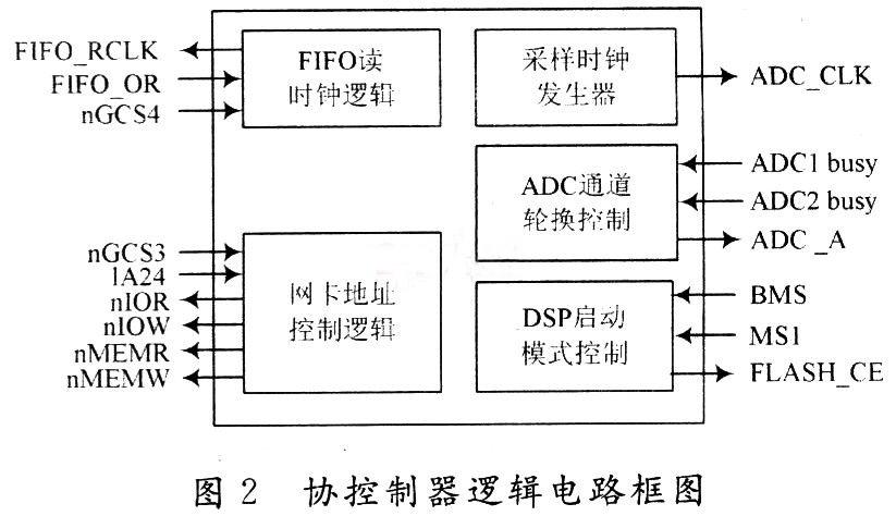 协控制器逻辑电路框图
