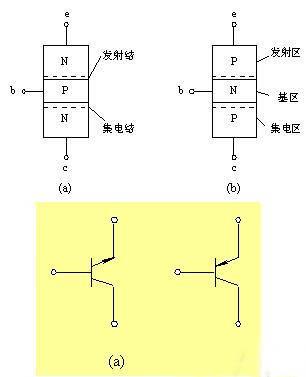 三极管的结构特点: (1)