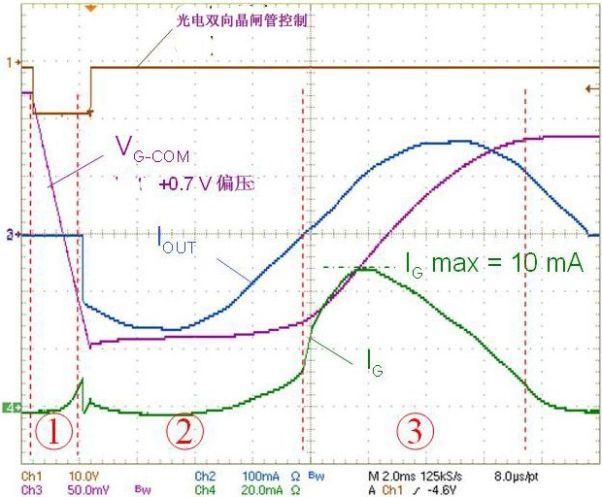 图2电路的工作曲线图