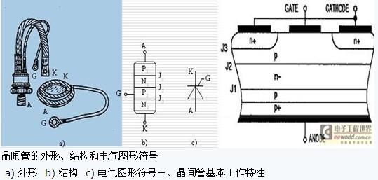 一、晶闸管简介   晶闸管(Thyristor):又称晶体闸流管,可控硅整流器(Silicon Controlled RectifierSCR)   1956年美国贝尔实验室(Bell Lab)发明了晶闸管   1957年美国通用电气公司(GE)开发出第一只晶闸管产品   1958年商业化,开辟了电力电子技术迅速发展和广泛应用的崭新时代   20世纪80年代以来,开始被性能更好的全控型器件取代   能承受的电压和电流容量最高,工作可靠,在大容量的场合具有重要地位   晶闸管往往专指晶闸管的一种基本类