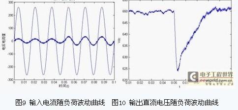 建立三相电压型pwm整流器空间矢量控制的仿真模型