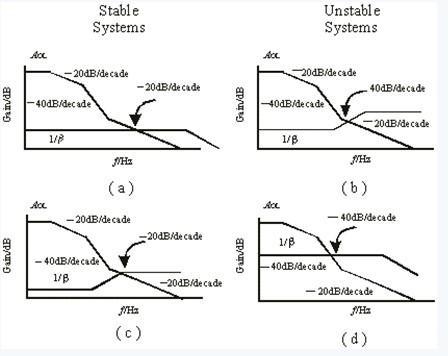 即相位容限大于0° ,但是电路不可能像计算或模拟