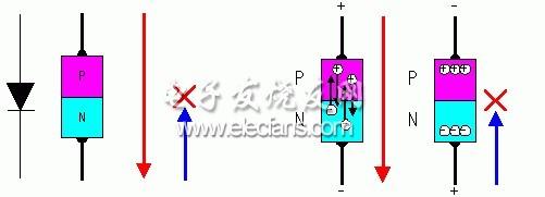 这里介绍的逆变器(见图1)主要由MOS场效应管。该变压器的工作原理及制作过程: 图1   工作原理   一、方波的产生   这里采用CD4069构成方波信号发生器。电路中R1是补偿电阻,用于改善由于电源电压的变化而引起的震荡频率不稳。电路的震荡是通过电容C1充放电完成的。其振荡频率为f=1/2.