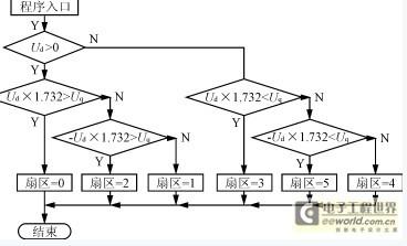 中国电力电子产业网 整流器
