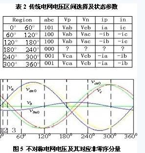 单周期控制三相pwm整流器在不对称电网下的研究