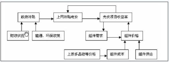 中国新能源结构