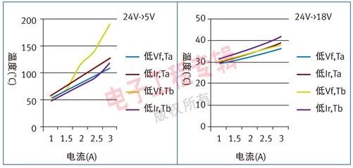 脉冲电流的热效应要优于连续电流)决定实际的热阻