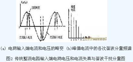 电流脉冲成了非正弦波