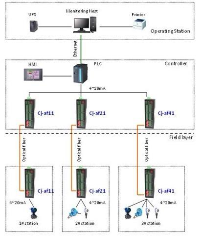 端设备发送过来4~20ma模拟量信号还原后并送达plc,监控主机再通过以太
