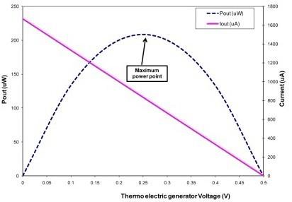 机的电压与电流