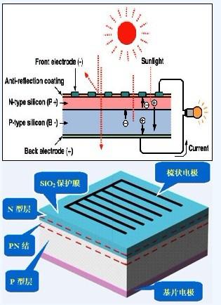 太阳能电池发电原理_中国电力电子产业网