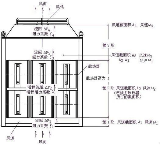 【图一】散热器剖面图,兰色部分未被散热器阻挡,可通风,其面积为A2