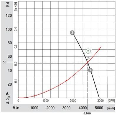 【图二】2D420型轴流风机工作曲线