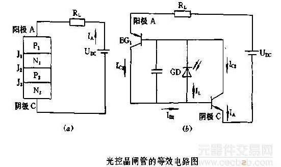 阴极加上负向电压时,图2(a)的光控晶闸管可以等效成图2(b)的电路.