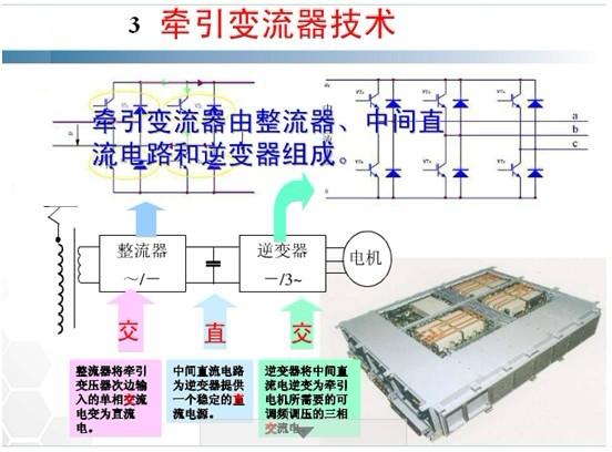 轨道交通与电力电子技术发展