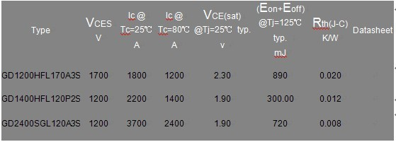 嘉兴斯达半导体IGBT模块