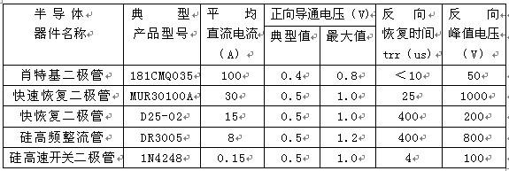 各类二极管性能对比表