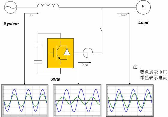 【摘 要】本文介绍了轧机系统各个工况下的电能质量情况,着重讲述了静止无功发生器(SVG)的原理和工作特性,同时介绍了SVG 在轧机系统无功补偿的应用情况。   【关键词】轧机;直流调速系统;SVG   1.前言   轧机作为冶金行业的主要加工设备,在冶金行业得到了广泛应用。由于轧机控制精度较高,较多轧机使用稳定可靠的直流调速系统对于各电机进行控制。由于轧机系统的特殊性,轧机在工作过程中会带来无功、谐波等电能质量问题。目前大部分厂家使用无源滤波器对于轧机系统   进行谐波治理和无功补偿,但是由于直流调速系统