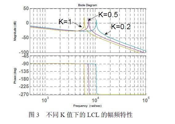 1.引言   随着能源短缺问题的不断加剧,新能源的开发与利用受到越来越广泛的研究,由此衍生的逆变技术也逐渐受到国内外学者的重视。由于逆变器输出电流的高次谐波较多,在此采用了LCL 型系统,其在高频时相当于一个三阶的滤波器,可以使高次谐波受到明显抑制,尤其是对开关频率处的谐波抑制效果更佳明显。   文献[1]对采用LC 型滤波器的控制方法进行了研究,虽然其工作在独立带负载时能起到很好的高次谐波滤除效果,但是工作在并网模式时,其滤波电容近似于负载,不能起到滤波的作用。采用LCL 滤波器会对系统产生较大的谐