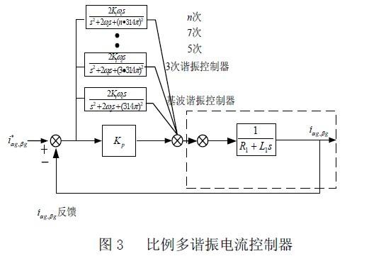 谐振控制器在同步坐标系下以直流谐振控制器出现,主要用在谐波补偿中,需要对正负序采用两个不同的补偿器.本文采用比例多谐振电流控制器控制并网电流,考虑到理想谐振控制器实现上的困难以及对电网参数过于敏感,本文采用准谐振控制器,在静止坐标系下使用比例和多个准谐振控制器进行并网电流的控制,抑制由于电网参数波动等引起的并网低次谐波,电流环控制框图如图3 所示。图中0 为谐振点频率,c 为谐振控制器的截止频率,使其带宽为c  , p K为比例增益, i K 谐振变换器的增益。