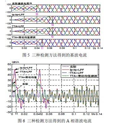 三相四线制有源电力滤波器的控制方法研究