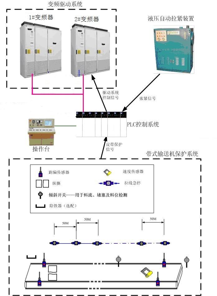 图1 系统整体结构图