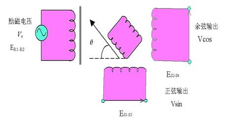 首页> 推荐产品 > tamagawa多摩川旋转变压器原理及其解码
