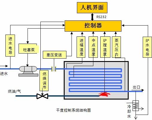 (3)电话远传报警系统   通过移动通讯网络,实现锅炉停炉的远程电话