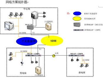 光纤通信在长葛电网中的应用