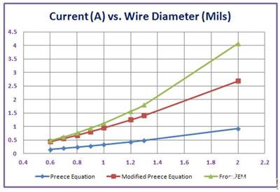 功率集成电路 > 电源管理ic的连接线载流能力估计