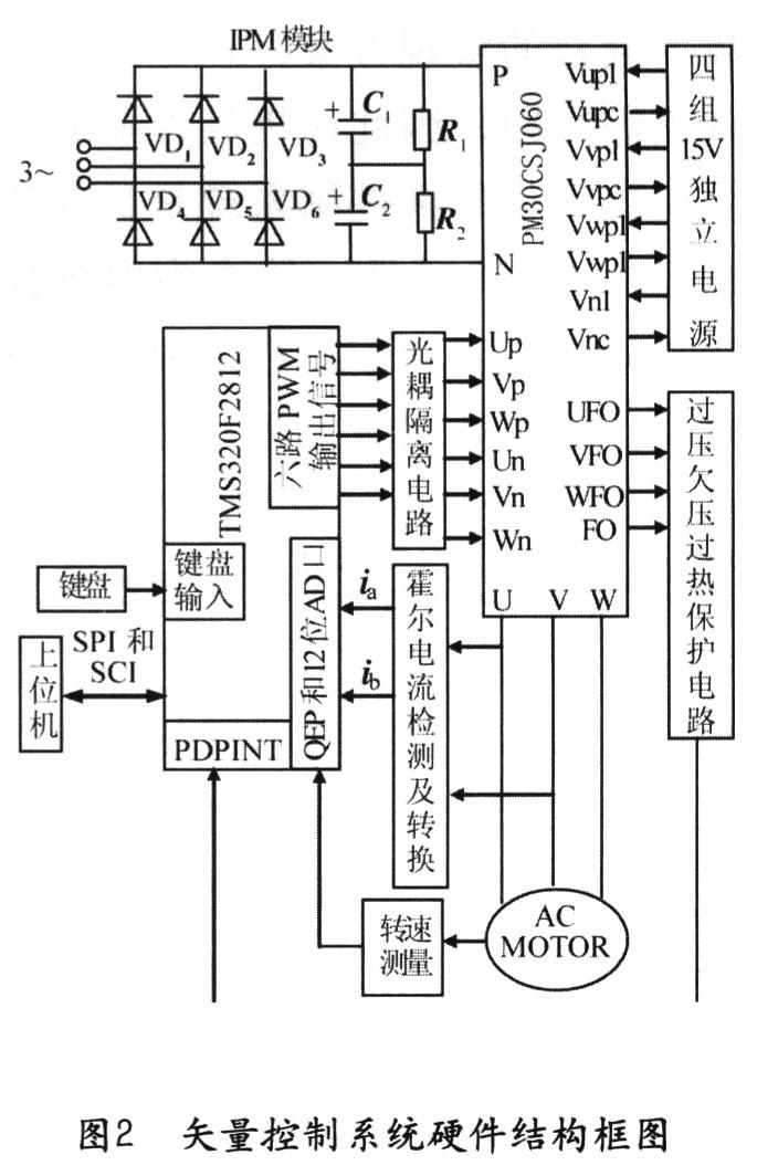 系统主电路采用交一直一交电压型变频器,主电路分为不控整流和逆变两