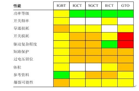 > 大功率风机用电力电子变换器器件,电路技术评估    sgct是集成了门