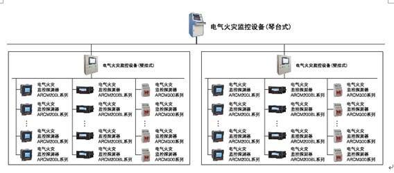 电气火灾监控系统设计方案与典型应用探讨