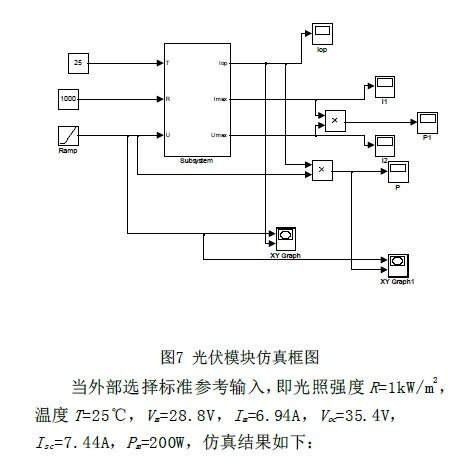 在构建的光伏电池数学模型的基础上