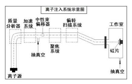 离子注入技术能否用于晶闸管