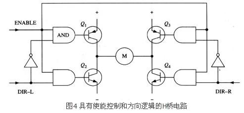 它在基本h桥电路的基础上增加了4个与门和2个非门